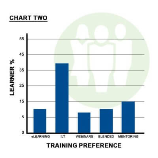 Training-preference-chart2