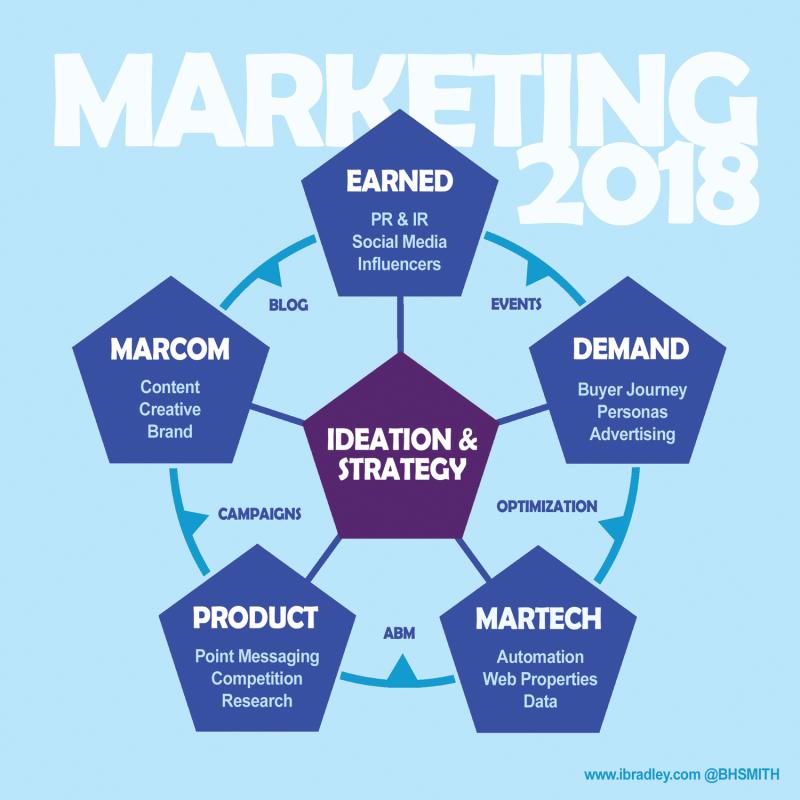 BHSMITH_6_cells_of_marketing