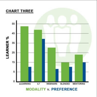 Training-modality-vs-preference-chart3